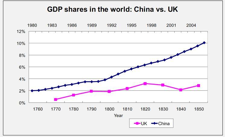 李稻葵:和苏联、美国、韩国、新加坡相比,中国的崛起属于什么水平? | 清华经管EMBA名师