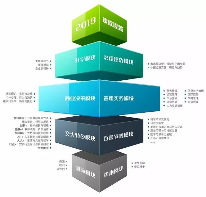 【招生简章】2021年上海交大安泰EMBA欢迎您